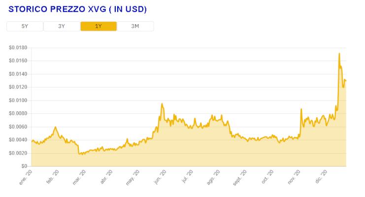 XVG verge - cryptomoneta del futuro